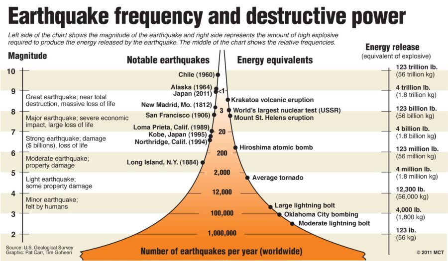 Graphic+compares+earthquake+frequency%2C+size%2C+and+destructive+force
