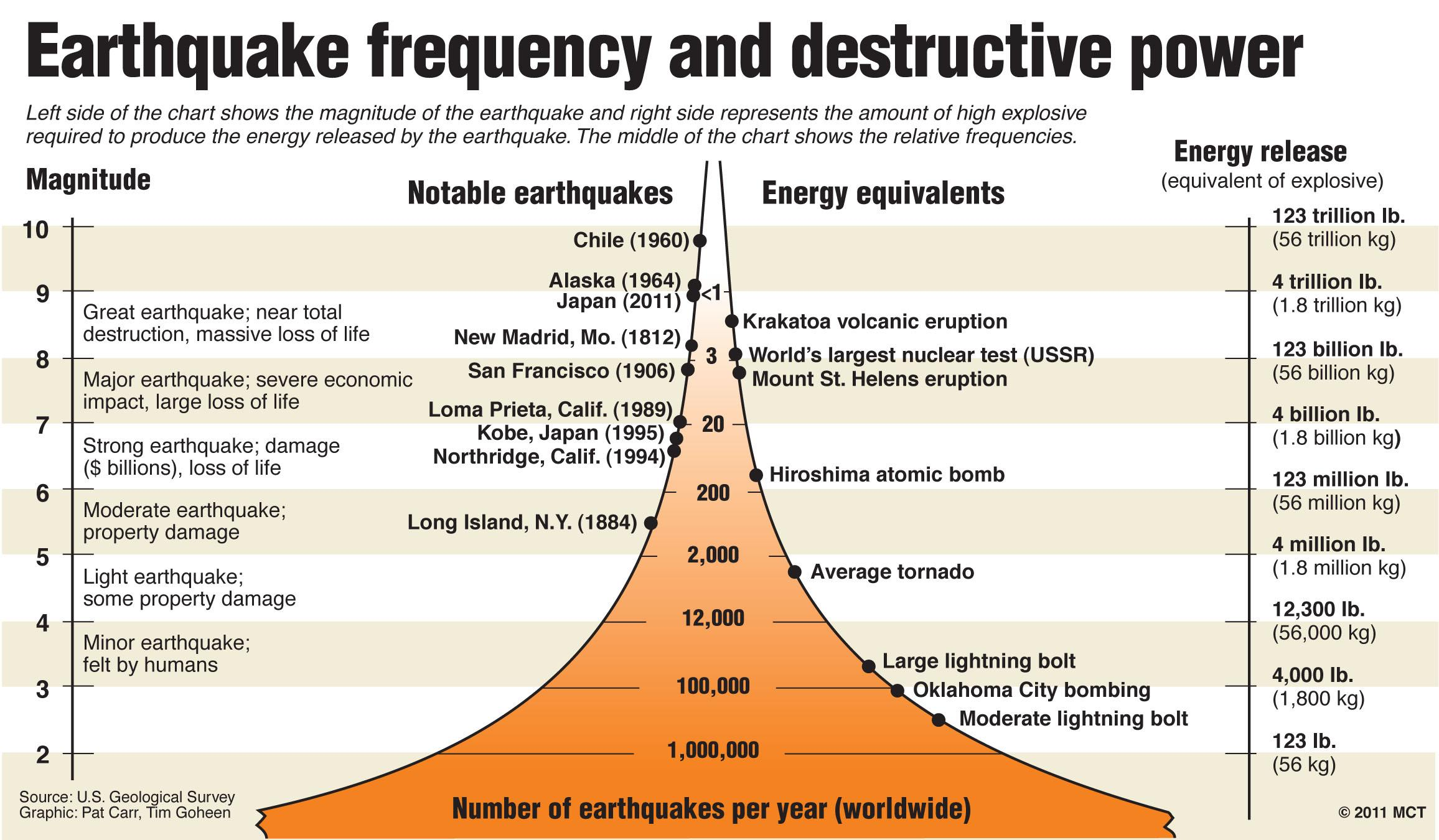 Graphic compares earthquake frequency, size, and destructive force