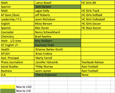 Above is a list of new teachers and their positions for the 2014-2015 school year.