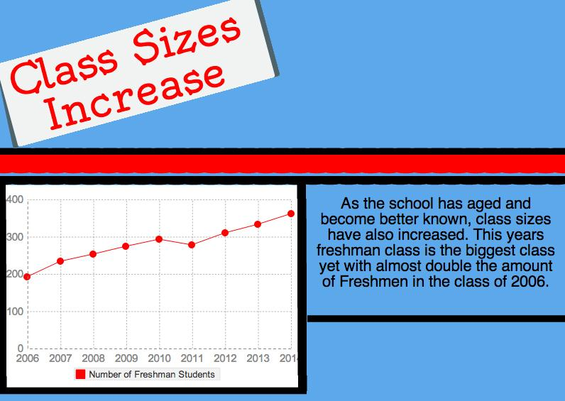 As seen in the graph, this years freshman class is the biggest in school history.