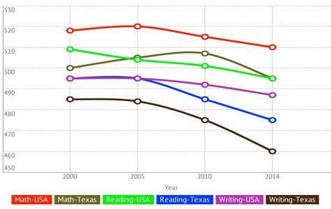 Texas SAT scores reach record low