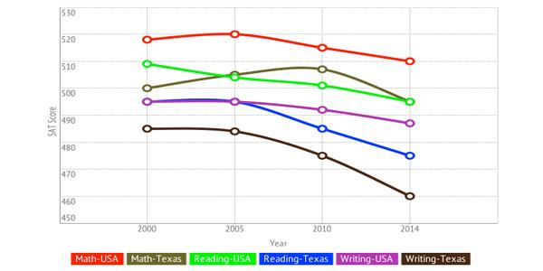 Texas SAT scores are at a 22 year low for the math section. The reasons for this drop are unknown.
