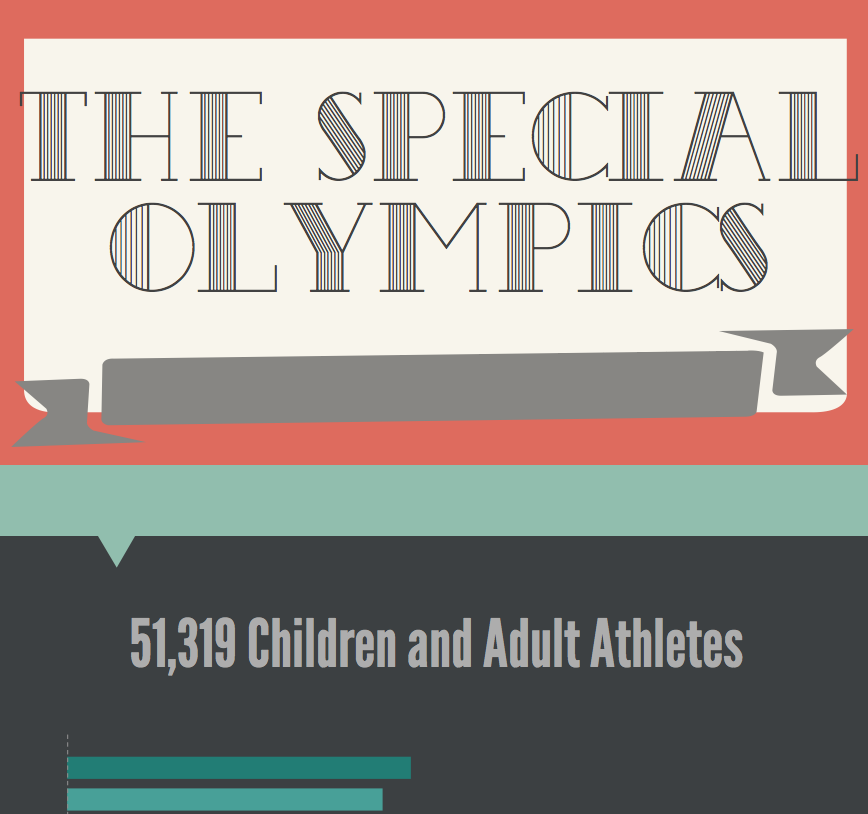The Special Olympics comes to campus, with athletes from all over counties in Texas competing.