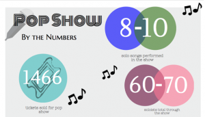 Pop Show is one of the most popular choir performances of the year, but there is more to choir than the singing. Here are the numbers.