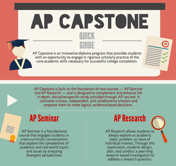 A new AP class, taught by Cheryl Anderson, will be a 2 year course that allows students to pick the subject matter.