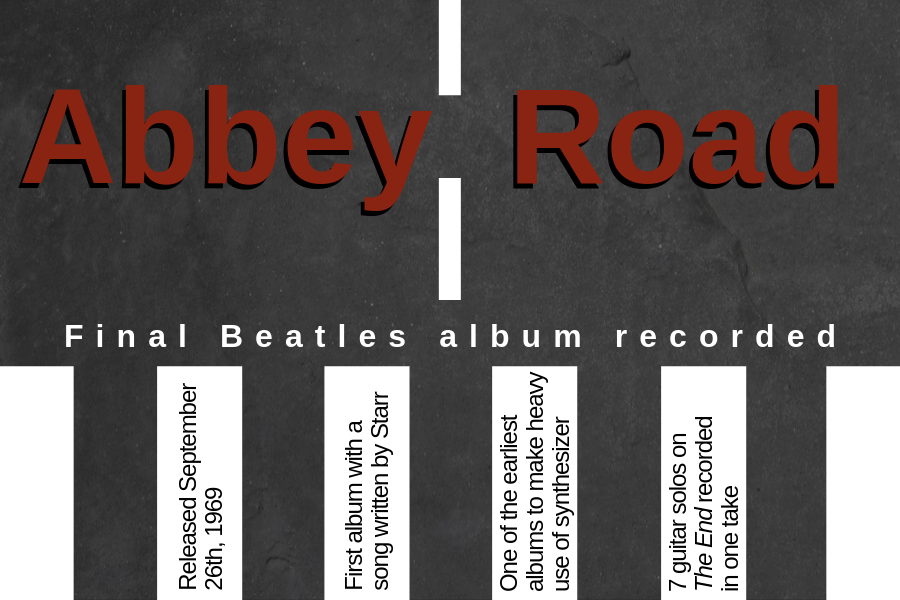 Although the Beatles album, Let it Be, was released following Abbey Road, the album was the last to be recorded by the british rock group.