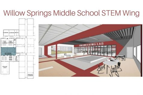 Budget for the STEM wing was taken from the 2014 bond election which granted 75 million dollars to Lovejoy ISD for growth and development. The project is projected to begin during 2020.