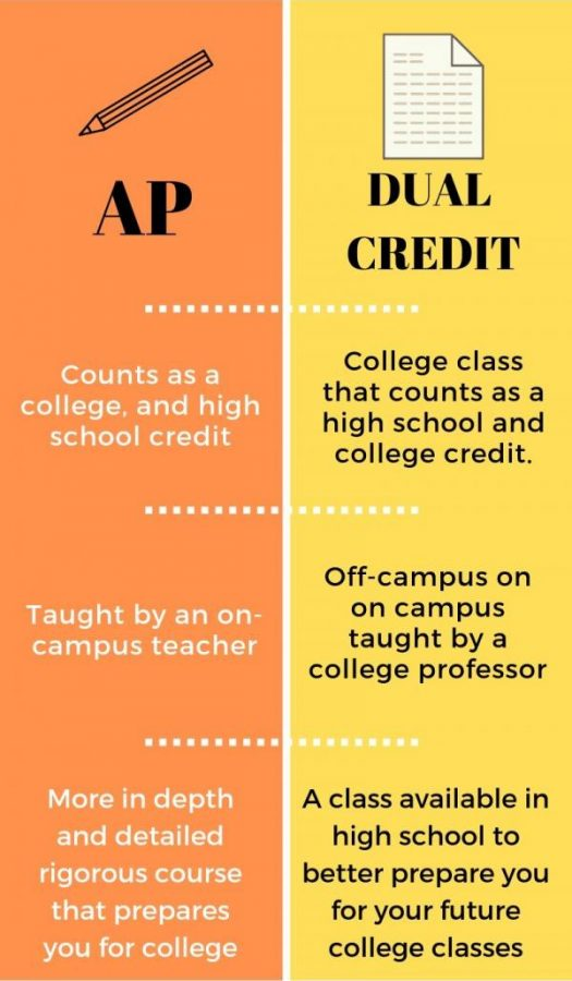 ap vs dual credit