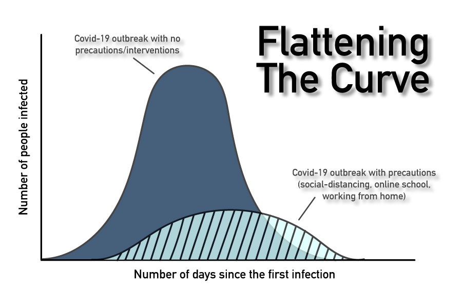 According to LiveScience, the curve refers to the rate at which people are getting infected over a period of time.