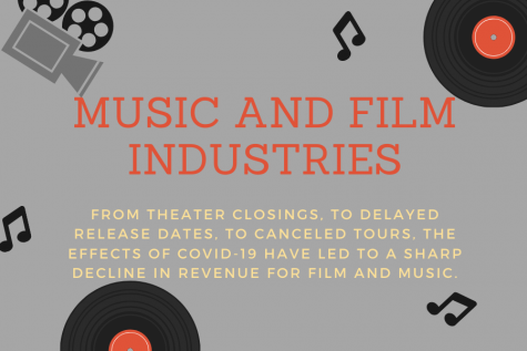 The music and film industries are being affected by COVID-19. Movie and album productions have been halted to keep people in the industry safe.
