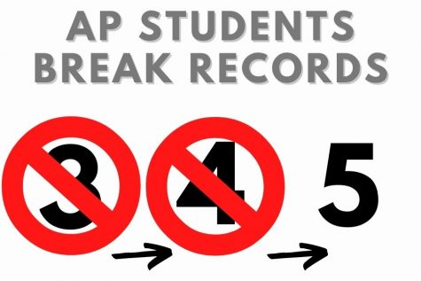 Unlike the previous years, the 2020-2021 school years AP scores are breaking previous school records. Despite the set backs that they faced, students were sill able to achieve academic success.